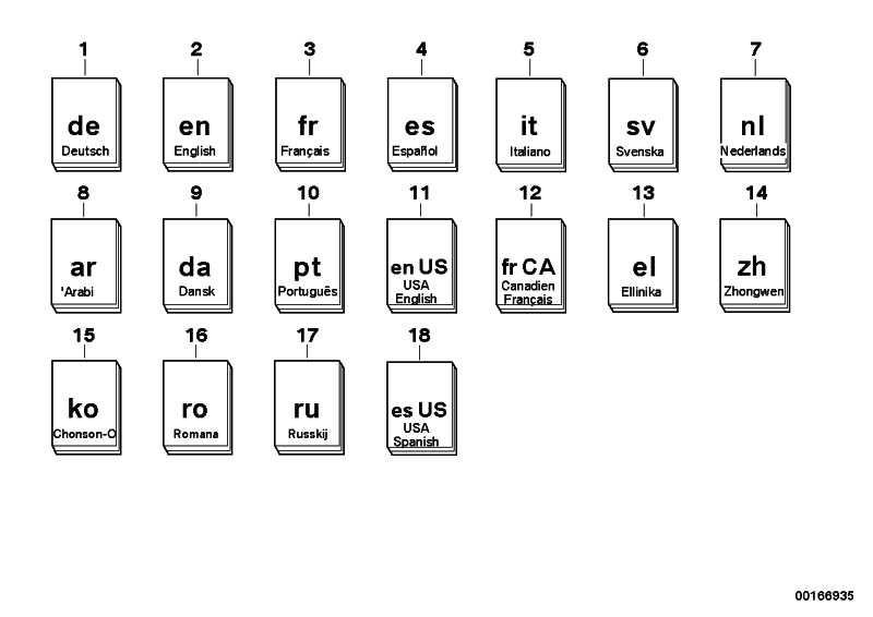 Serviceheft deutsch E46,E53,E83,E85 3er X3 X5 Z4  (01400158636)
