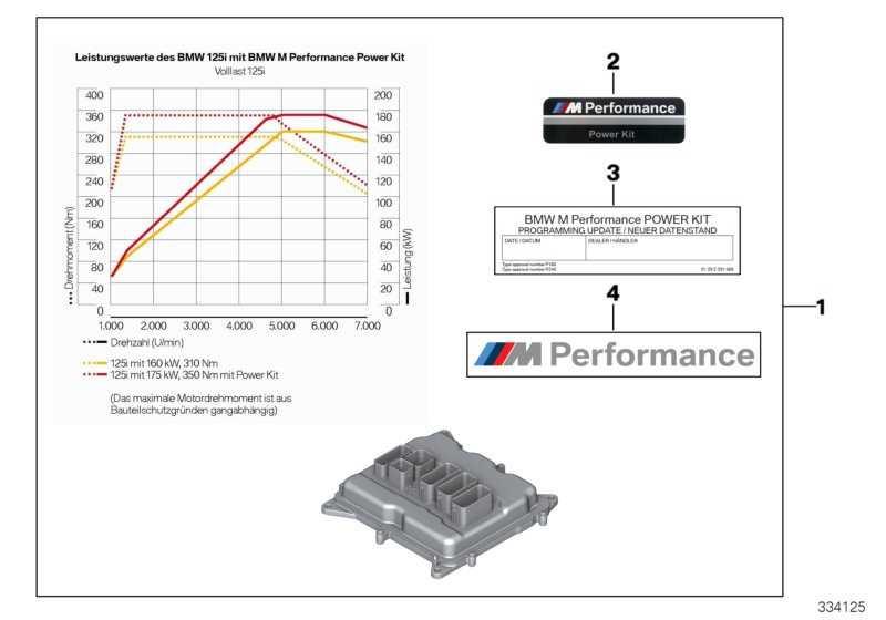 """Power Kit """"M PERFORMANCE"""" 1er  (11122294610)"""
