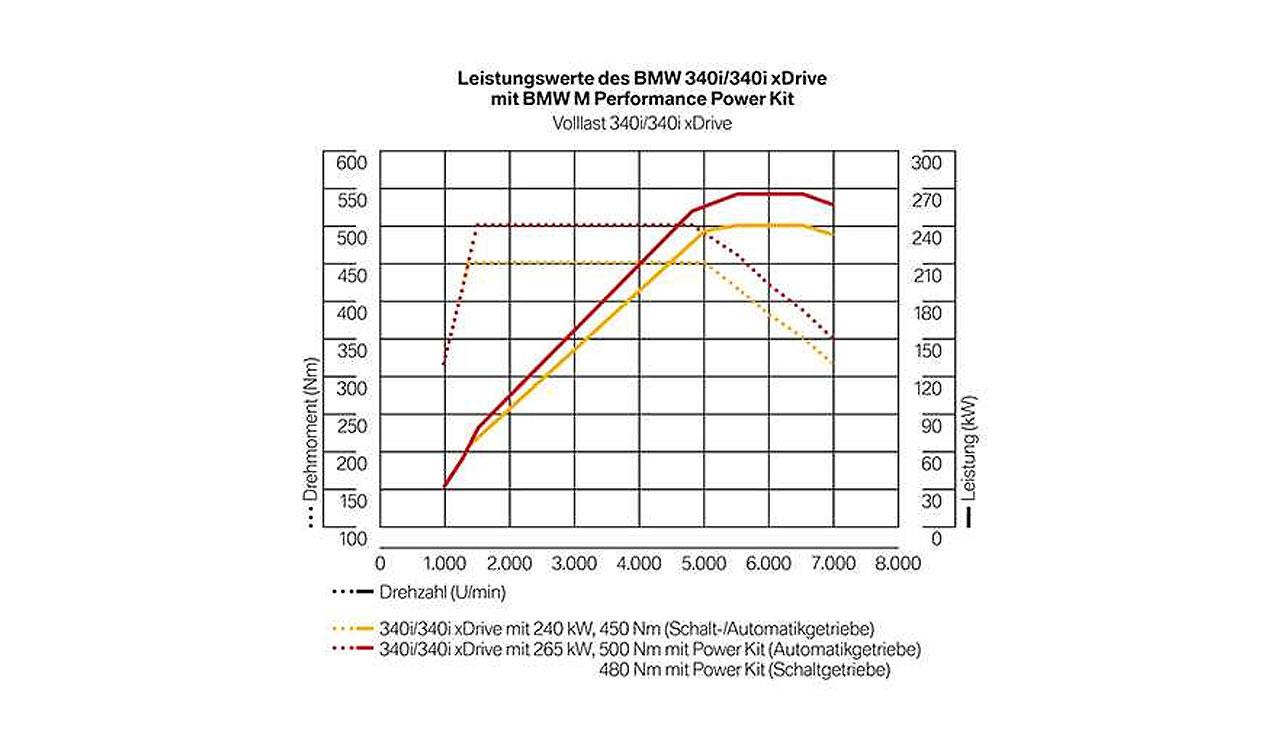 bmw m performance power and sound kit 3er f30lci f31lci